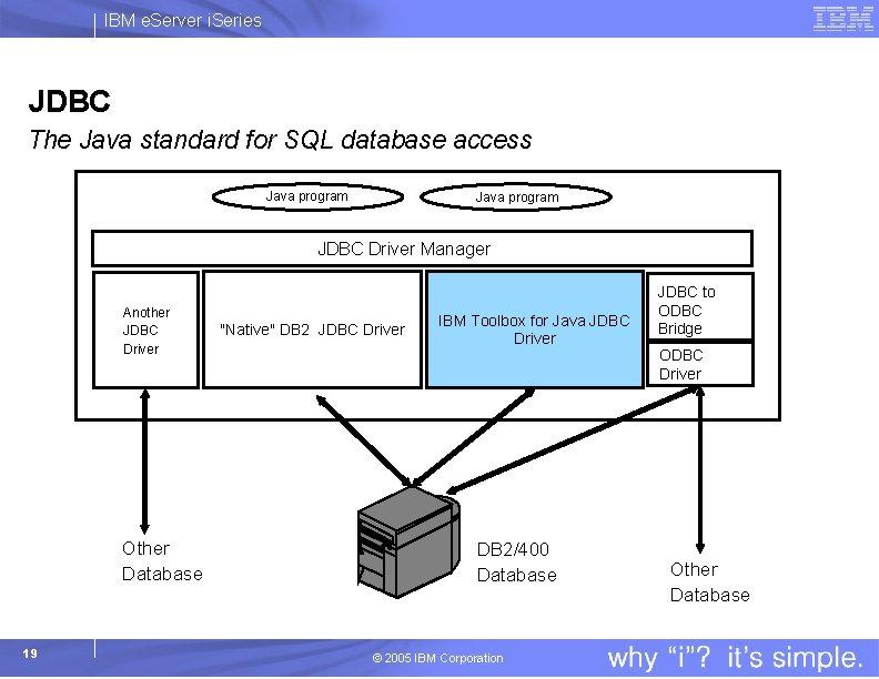 IBM e. Server i. Series JDBC The Java standard for SQL database access Java