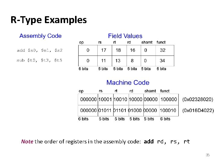 Carnegie Mellon R-Type Examples Note the order of registers in the assembly code: add