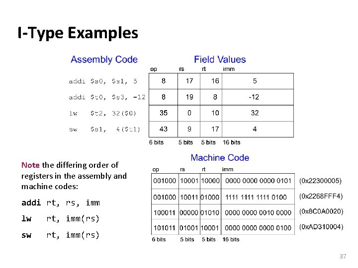 Carnegie Mellon I-Type Examples Note the differing order of registers in the assembly and