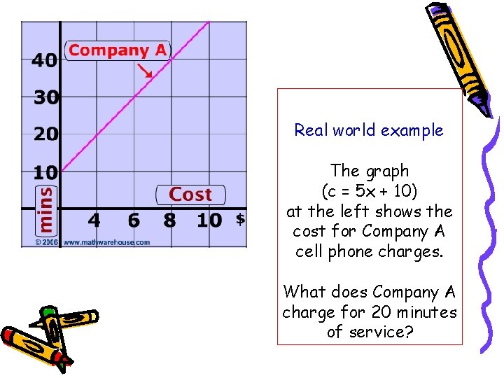 Real world example The graph (c = 5 x + 10) at the left