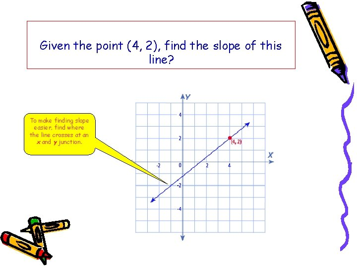 Given the point (4, 2), find the slope of this line? To make finding