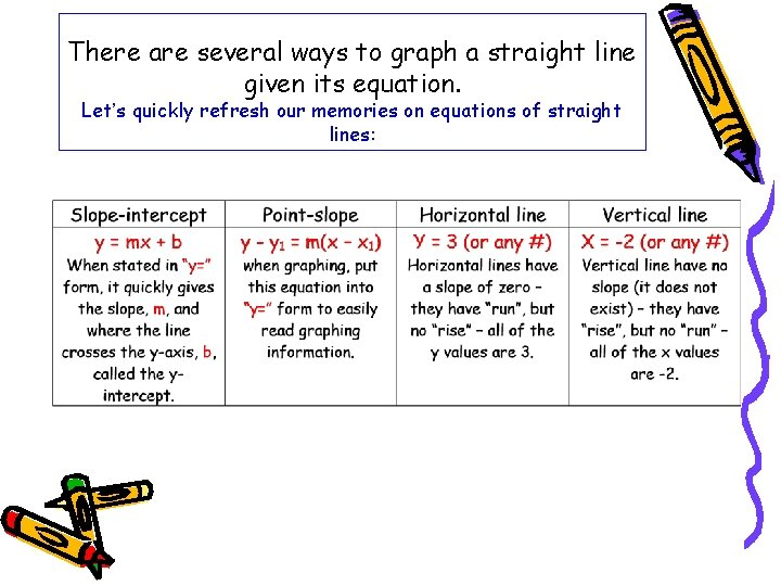 There are several ways to graph a straight line given its equation. Let's quickly