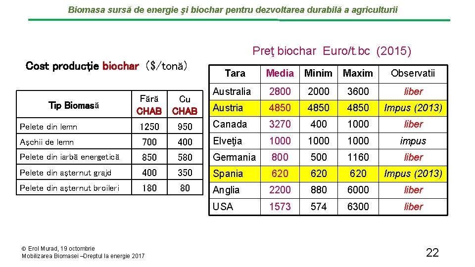 Biomasa sursă de energie şi biochar pentru dezvoltarea durabilă a agriculturii Preţ biochar Euro/t.
