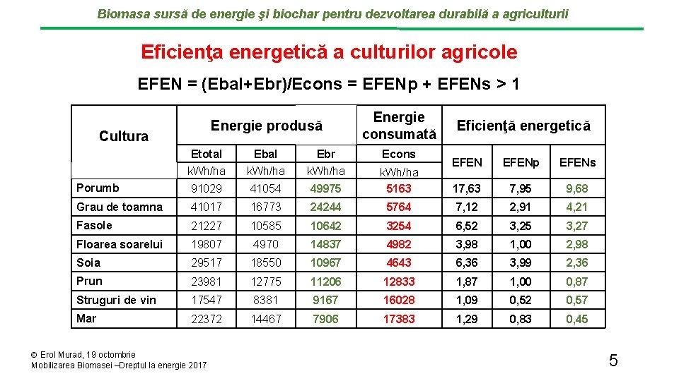 Biomasa sursă de energie şi biochar pentru dezvoltarea durabilă a agriculturii Eficienţa energetică a