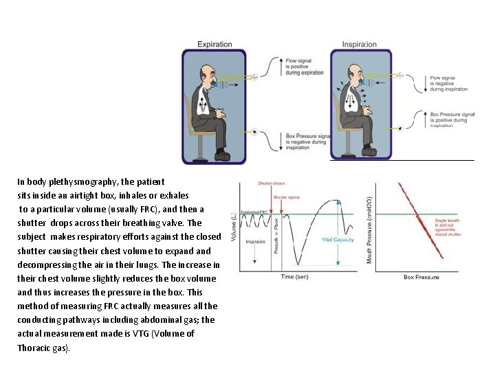In body plethysmography, the patient sits inside an airtight box, inhales or exhales to