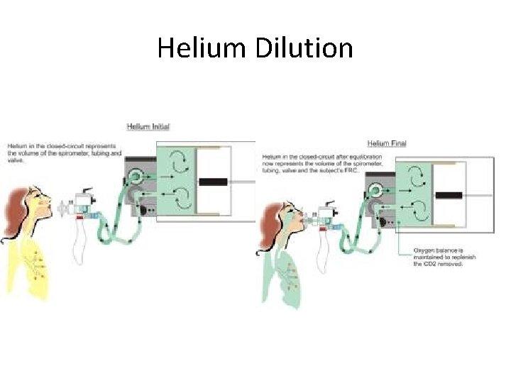 Helium Dilution