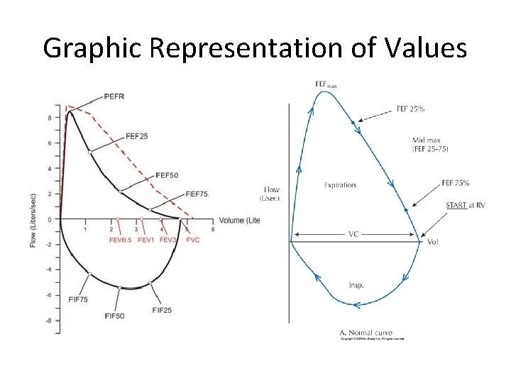 Graphic Representation of Values