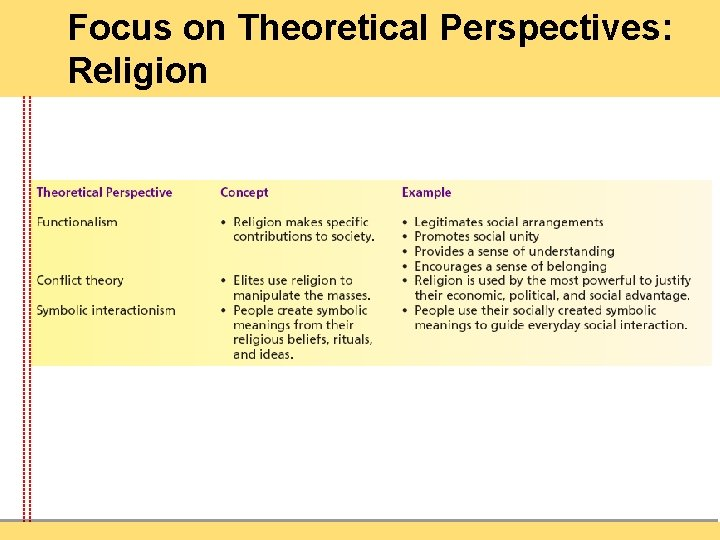 Focus on Theoretical Perspectives: Religion