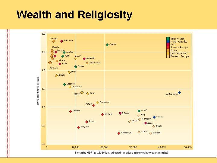 Wealth and Religiosity