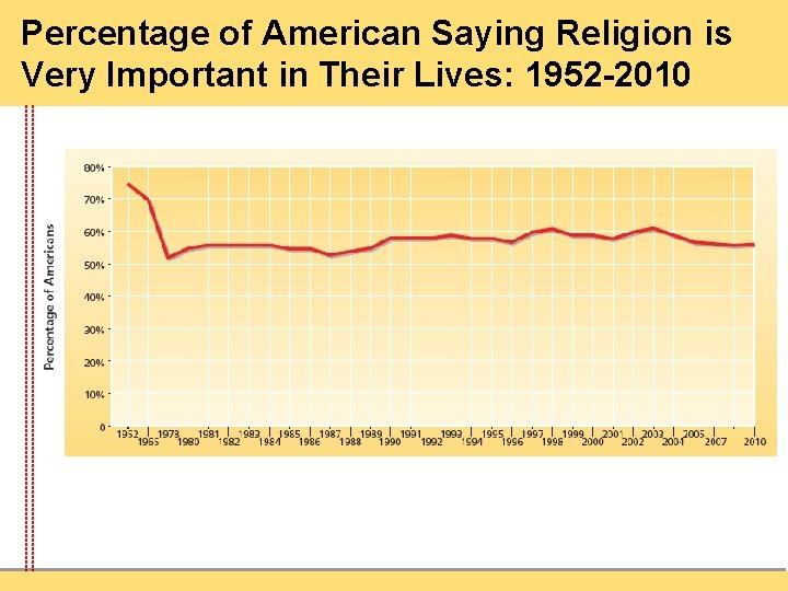 Percentage of American Saying Religion is Very Important in Their Lives: 1952 -2010