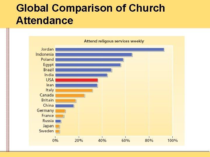 Global Comparison of Church Attendance