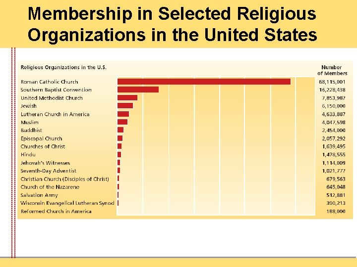 Membership in Selected Religious Organizations in the United States