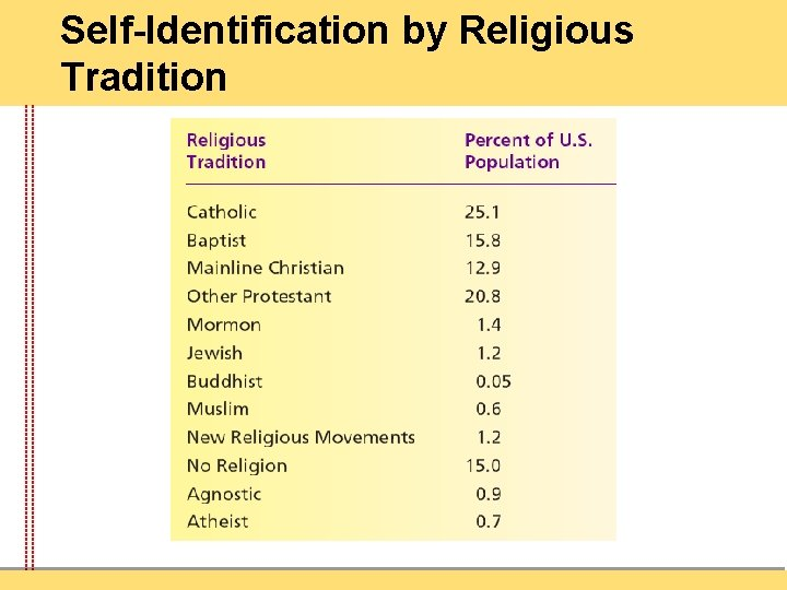Self-Identification by Religious Tradition