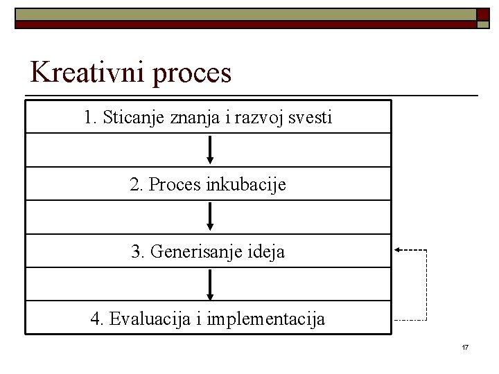 Kreativni proces 1. Sticanje znanja i razvoj svesti 2. Proces inkubacije 3. Generisanje ideja