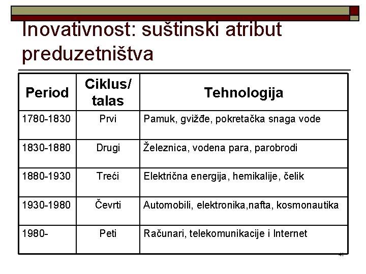 Inovativnost: suštinski atribut preduzetništva Period Ciklus/ talas 1780 -1830 Prvi 1830 -1880 Drugi Železnica,