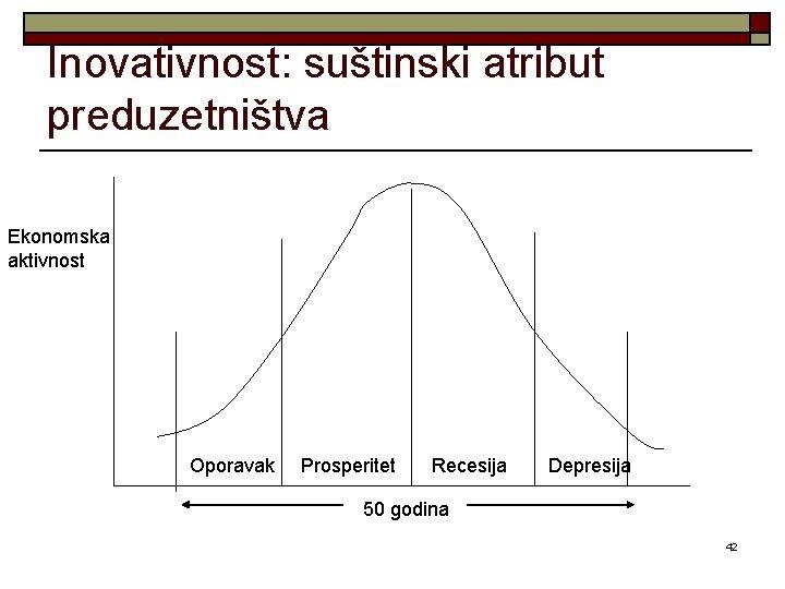 Inovativnost: suštinski atribut preduzetništva Ekonomska aktivnost Oporavak Prosperitet Recesija Depresija 50 godina 42
