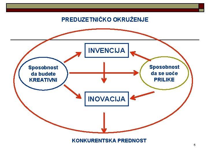 PREDUZETNIČKO OKRUŽENJE INVENCIJA Sposobnost da se uoče PRILIKE Sposobnost da budete KREATIVNI INOVACIJA KONKURENTSKA