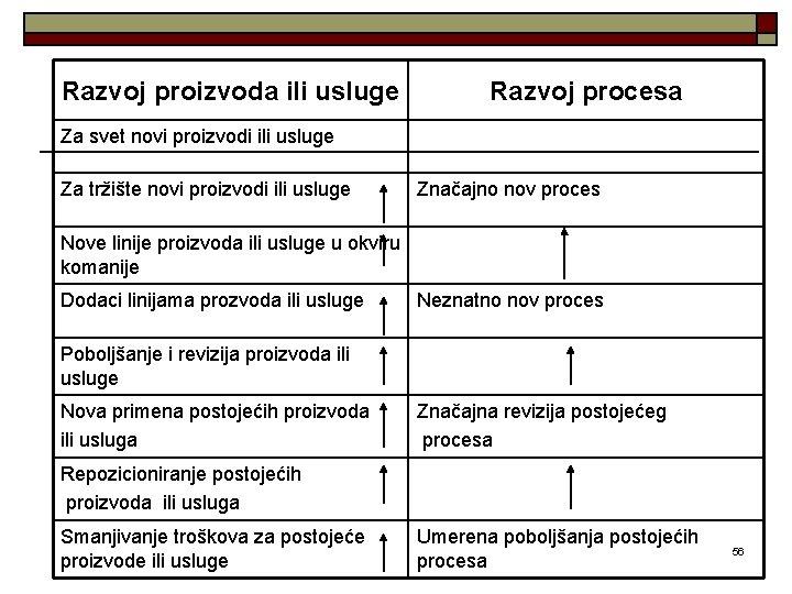 Razvoj proizvoda ili usluge Razvoj procesa Za svet novi proizvodi ili usluge Za tržište