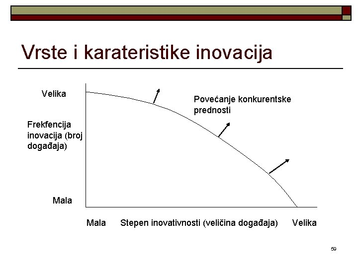 Vrste i karateristike inovacija Velika Povećanje konkurentske prednosti Frekfencija inovacija (broj događaja) Mala Stepen