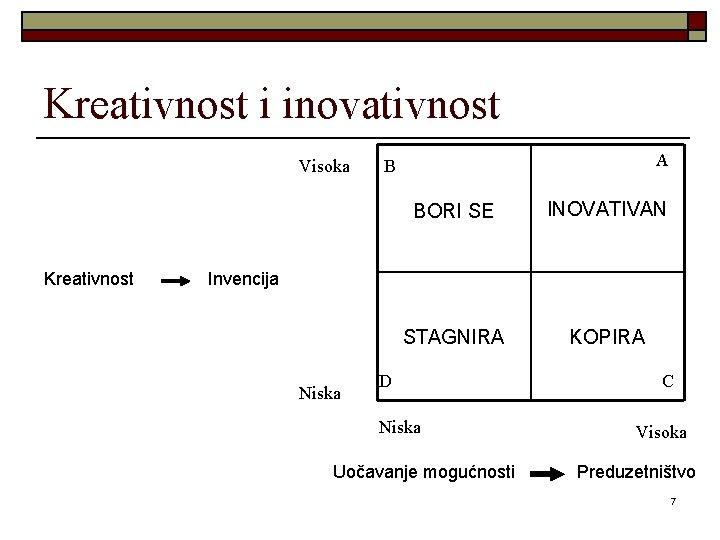 Kreativnost i inovativnost Visoka Kreativnost A B BORI SE INOVATIVAN STAGNIRA KOPIRA Invencija Niska