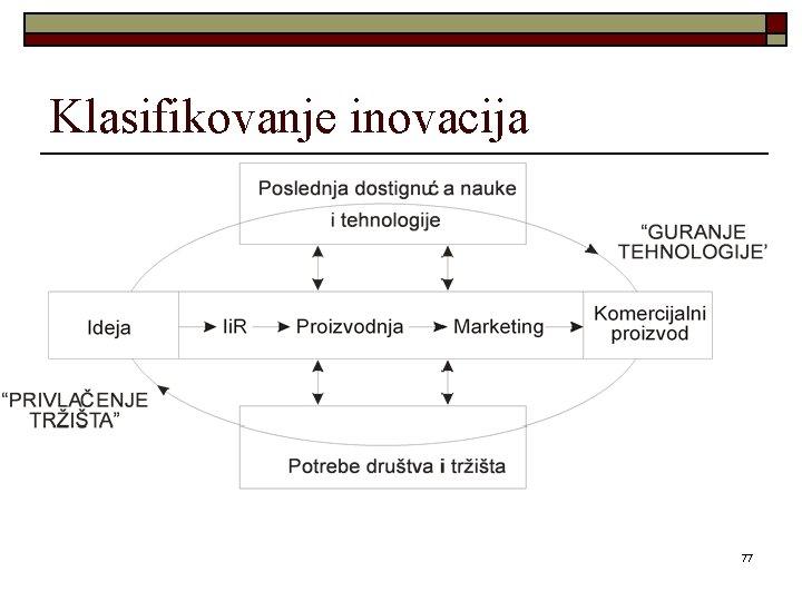 Klasifikovanje inovacija 77