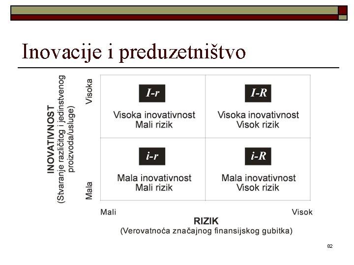 Inovacije i preduzetništvo 82