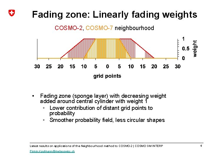 Fading zone: Linearly fading weights COSMO-2, COSMO-7 neighbourhood • Fading zone (sponge layer) with