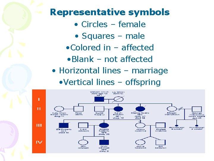 Representative symbols • Circles – female • Squares – male • Colored in –