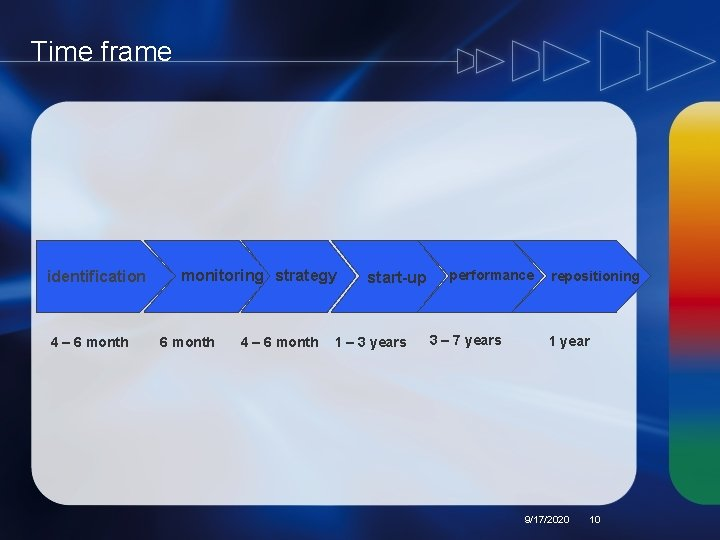 Time frame identification 4 – 6 month monitoring strategy 6 month 4 – 6