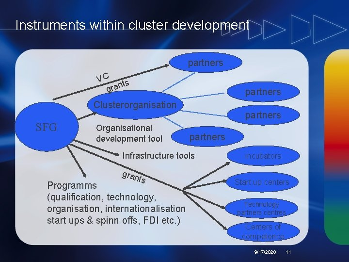 Instruments within cluster development partners VC ts gran partners Clusterorganisation SFG Organisational development tool