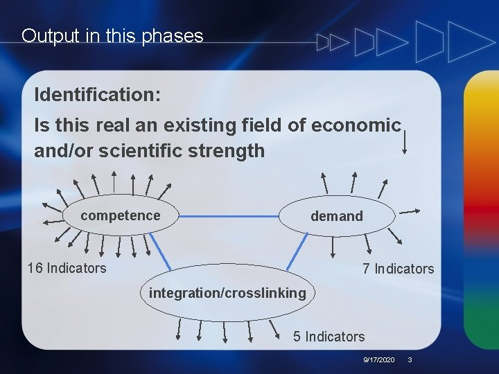 Output in this phases Identification: Is this real an existing field of economic and/or