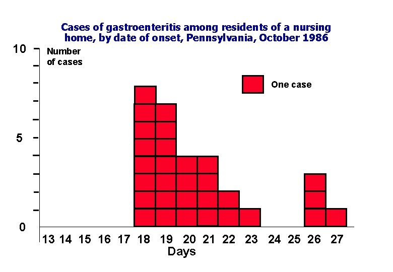 10 Cases of gastroenteritis among residents of a nursing home, by date of onset,