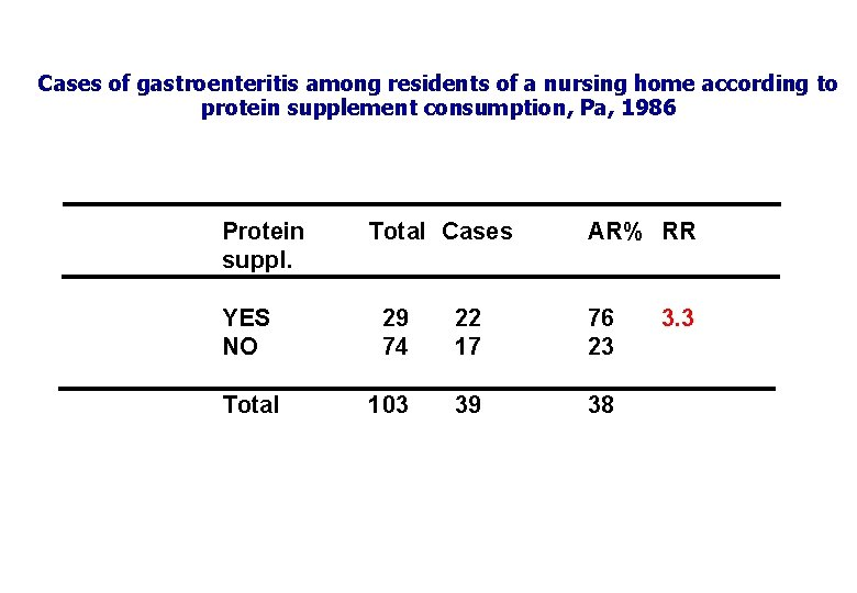 Cases of gastroenteritis among residents of a nursing home according to protein supplement consumption,