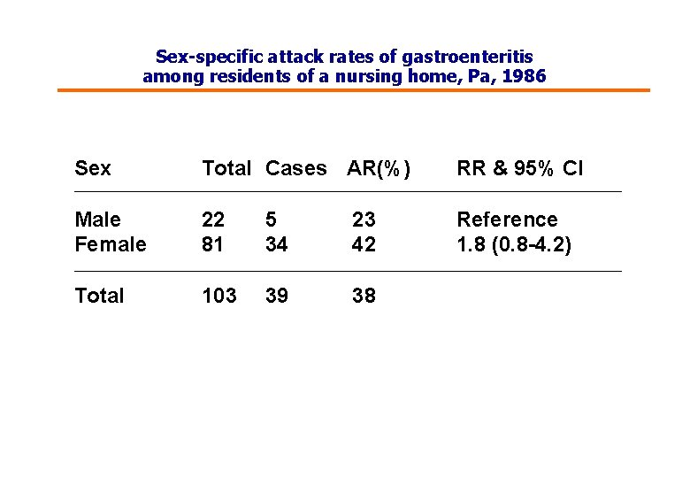 Sex-specific attack rates of gastroenteritis among residents of a nursing home, Pa, 1986 Sex