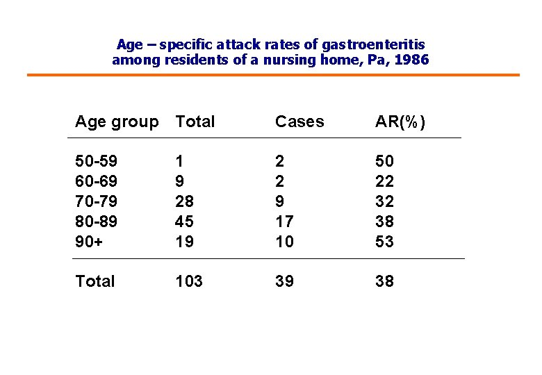 Age – specific attack rates of gastroenteritis among residents of a nursing home, Pa,