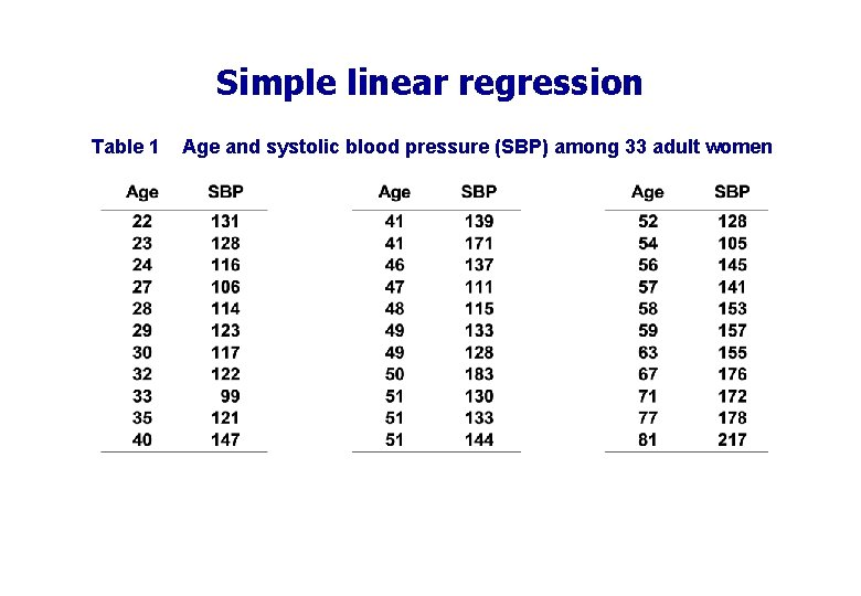 Simple linear regression Table 1 Age and systolic blood pressure (SBP) among 33 adult