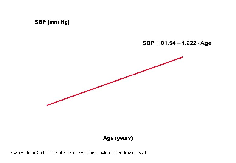 SBP (mm Hg) Age (years) adapted from Colton T. Statistics in Medicine. Boston: Little
