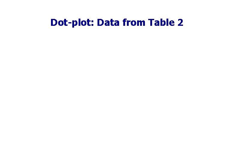 Dot-plot: Data from Table 2