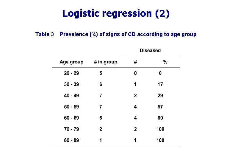 Logistic regression (2) Table 3 Prevalence (%) of signs of CD according to age