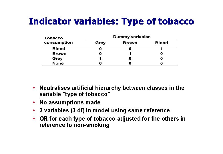 Indicator variables: Type of tobacco • Neutralises artificial hierarchy between classes in the variable