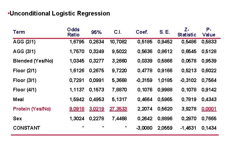 • Unconditional Logistic Regression 95% C. I. AGG (2/1) Odds Ratio 1, 6795