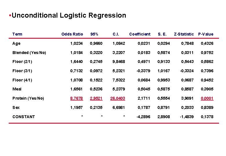 • Unconditional Logistic Regression Term Odds Ratio 95% C. I. Coefficient S. E.