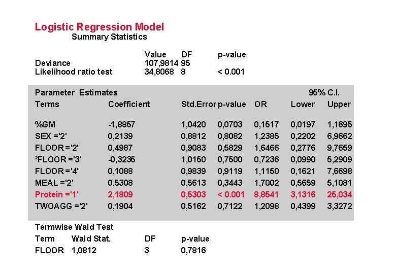 Logistic Regression Model Summary Statistics Deviance Likelihood ratio test Value DF 107, 9814 95