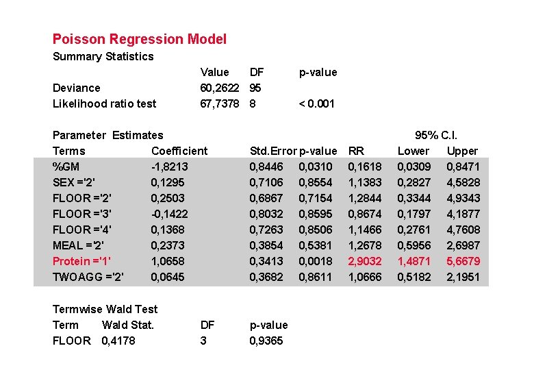 Poisson Regression Model Summary Statistics Deviance Likelihood ratio test Value DF 60, 2622 95