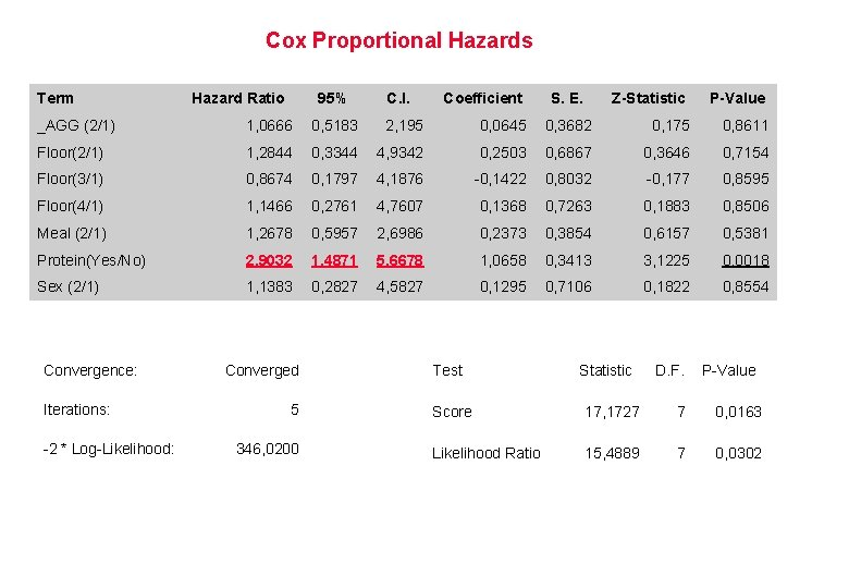 Cox Proportional Hazards Term Hazard Ratio 95% C. I. Coefficient S. E. Z-Statistic P-Value
