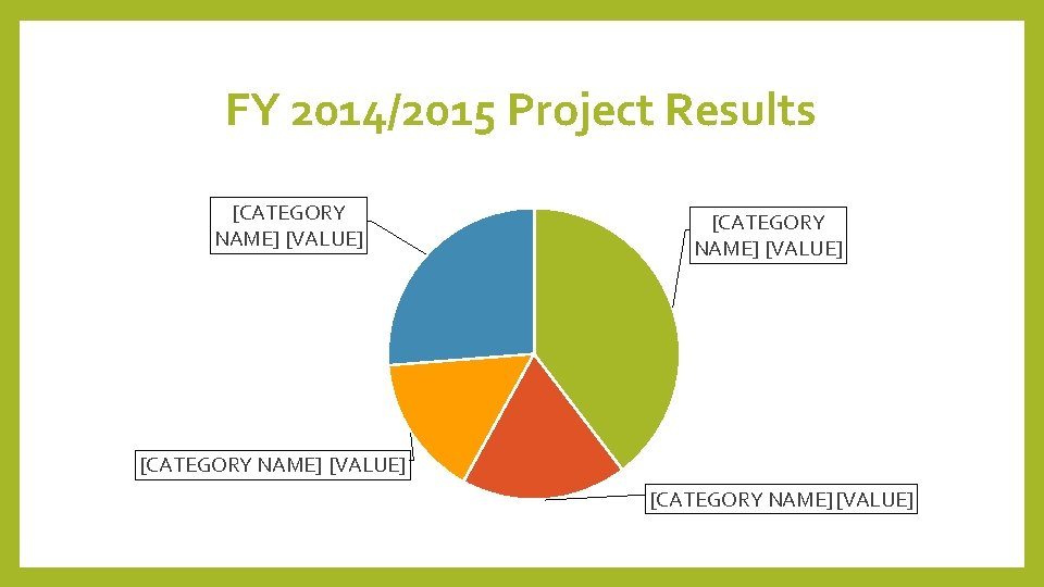 FY 2014/2015 Project Results [CATEGORY NAME] [VALUE]