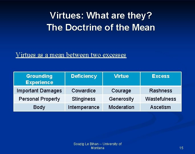 Virtues: What are they? The Doctrine of the Mean Virtues as a mean between