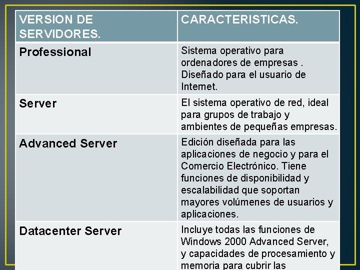VERSION DE SERVIDORES. Professional CARACTERISTICAS. Server El sistema operativo de red, ideal para grupos