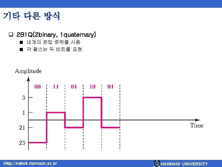 기타 다른 방식 q 2 B 1 Q(2 binary, 1 quaternary) 네개의 전압 준위를