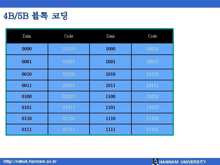 4 B/5 B 블록 코딩 Data Code 0000 11110 10010 0001 010011 0010 1010